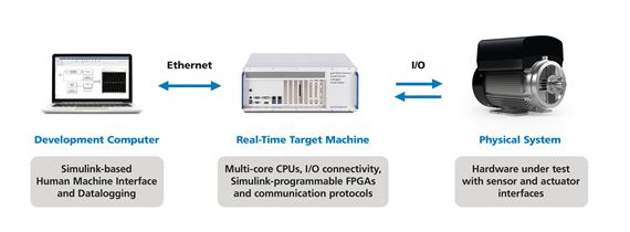 Built to your needs, made for Simulink
