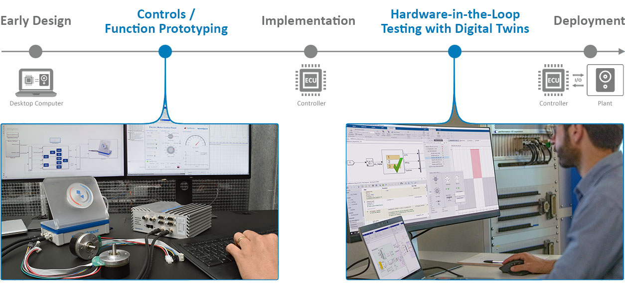 Rapid Control Protocol (RCP) and Hardware-in-the-Loop (HIL)