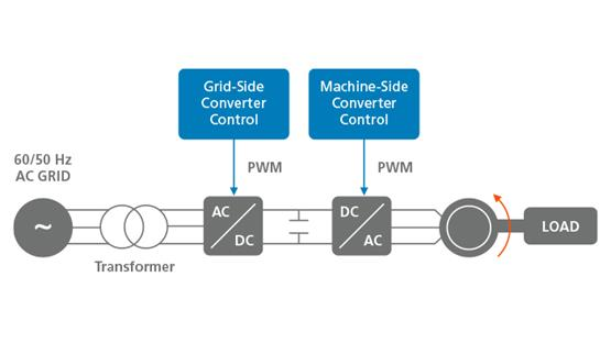 Grid-Side Converters for Electric Drives