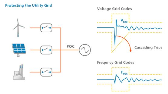Compliance of Grid Codes
