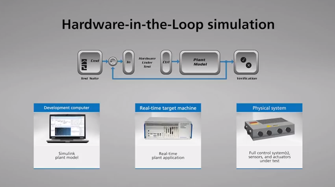 Speedgoat solutions for real-time simulation and testing with Simulink