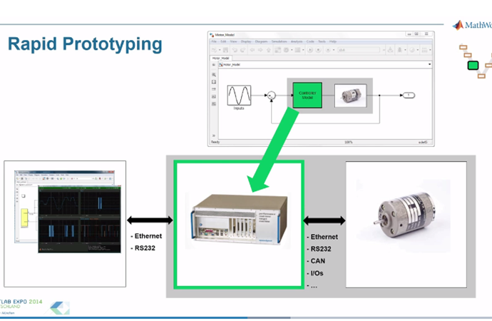 Rapid Prototyping und HiL - Simulation mit Simulink Real-Time
