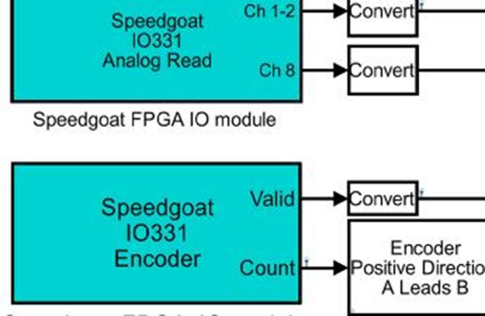 Speedgoat - IO503: RS232/RS422/RS485 serial UART protocol support ...