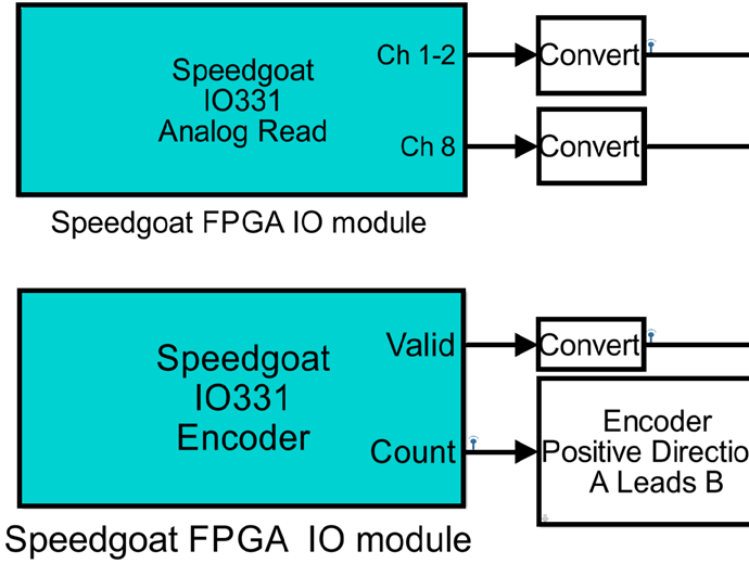 Simulink Real-Time Workflow