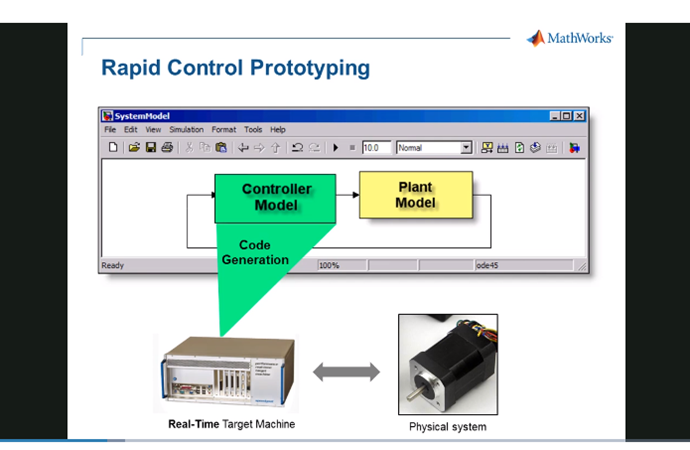 A Simulink Real-Time Testing Solution for Power Electronics and Motor Control