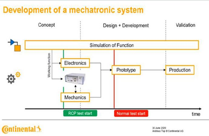 Continental: Accelerated Development Using Rapid Control Prototyping