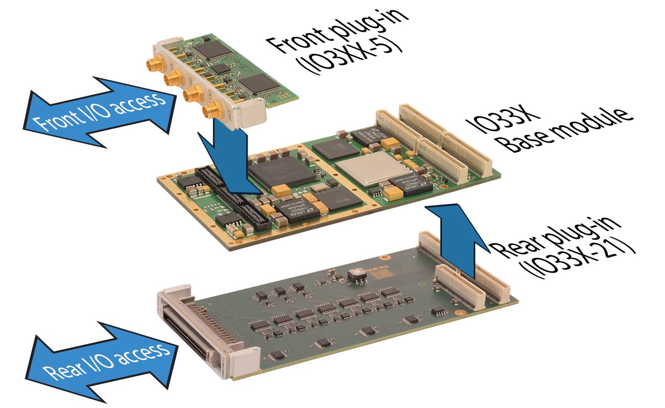 Speedgoat Io333 Configurable Fpga Based I O Module With Xilinx Kintex 7 Block Diagram Plug In Concept