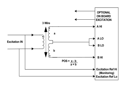 to use this method the driver is configured in 4 wire mode and the a lo and  b lo inputs are connected together